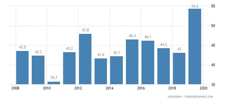 swaziland private credit bureau coverage percent of adults wb data