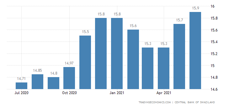 Swaziland Private Sector Credit