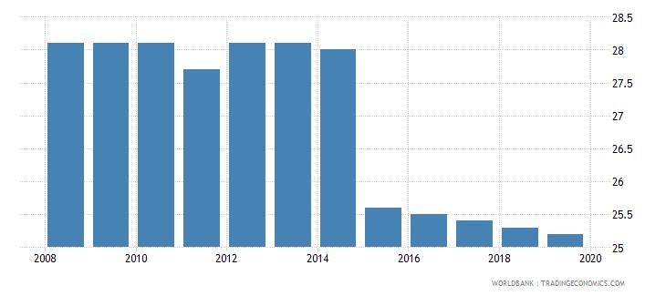 swaziland profit tax percent of commercial profits wb data