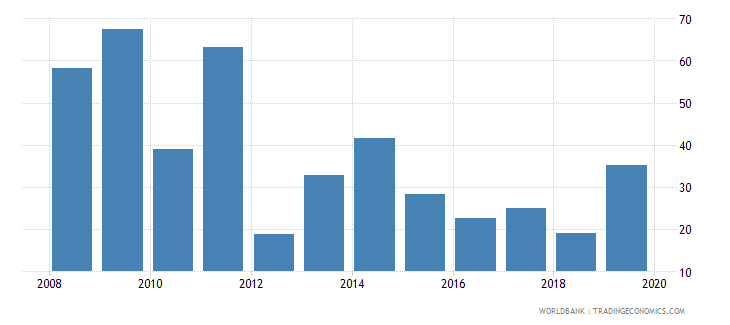 swaziland provisions to nonperforming loans percent wb data