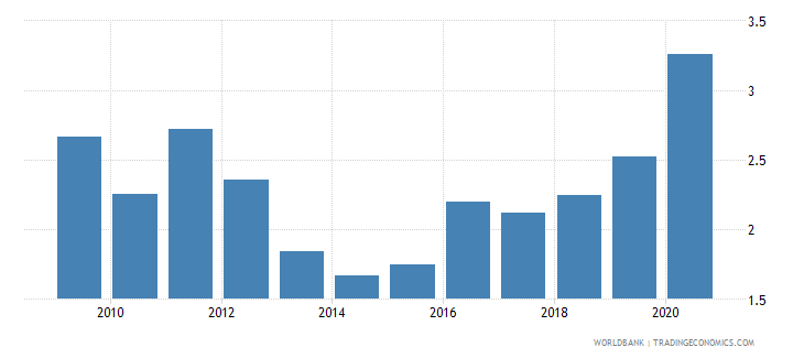 swaziland public and publicly guaranteed debt service percent of exports excluding workers remittances wb data