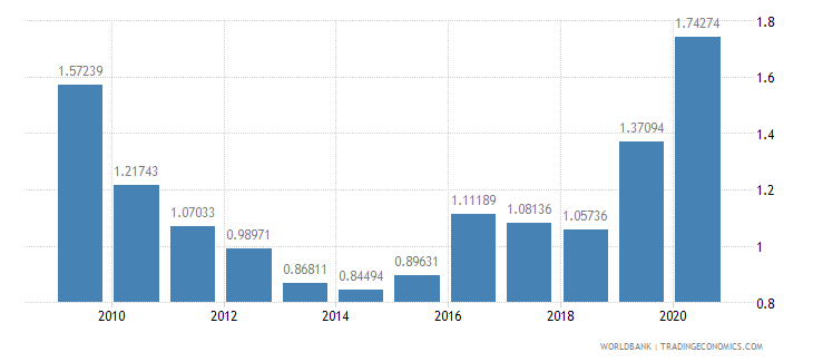 swaziland public and publicly guaranteed debt service percent of gni wb data