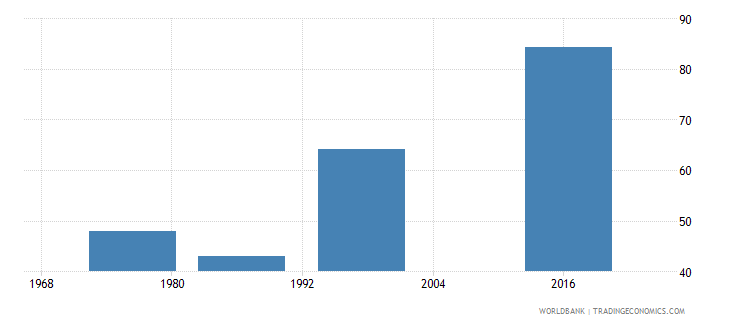 swaziland ratio of female to male labor force participation rate percent national estimate wb data