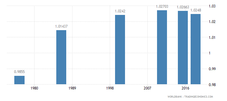 swaziland ratio of young literate females to males percent ages 15 24 wb data