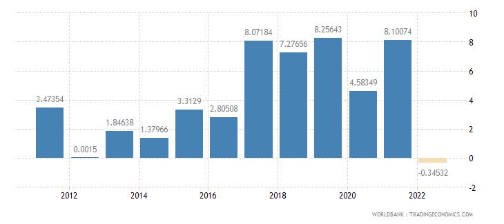 swaziland real interest rate percent wb data