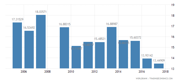 swaziland repeaters primary total percent of total enrollment wb data