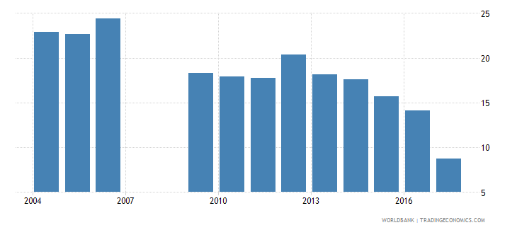 swaziland repetition rate in grade 1 of primary education male percent wb data