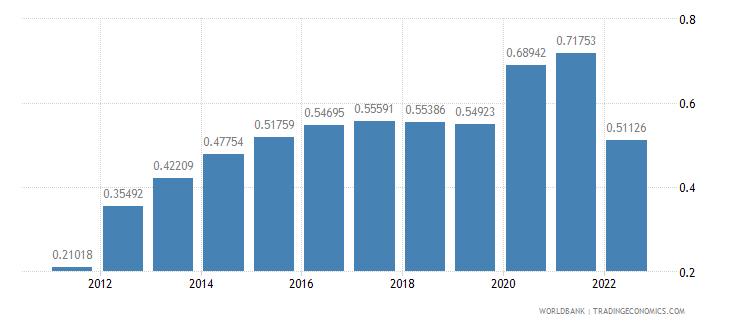 swaziland rural population growth annual percent wb data