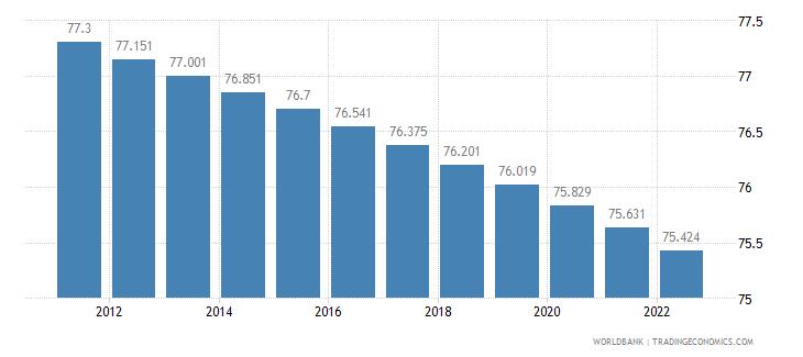 swaziland rural population percent of total population wb data