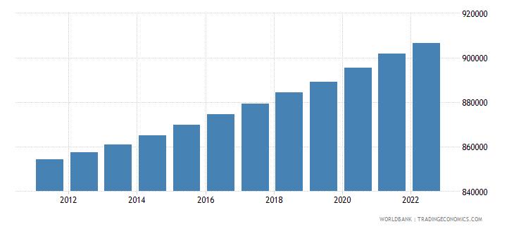 swaziland rural population wb data