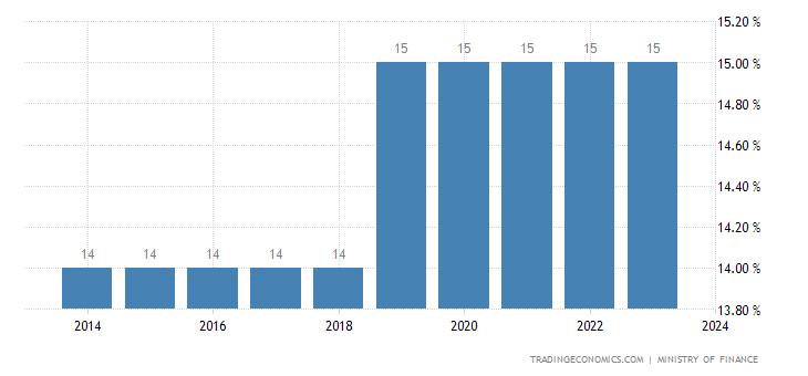 Swaziland Sales Tax Rate