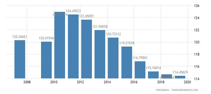 swaziland school enrollment primary percent gross wb data