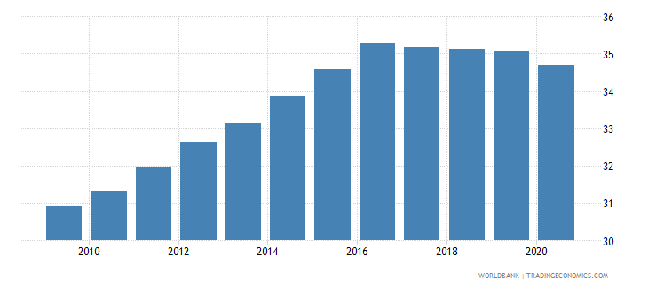 swaziland self employed total percent of total employed wb data