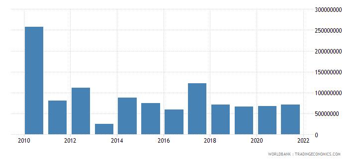 swaziland service exports bop us dollar wb data