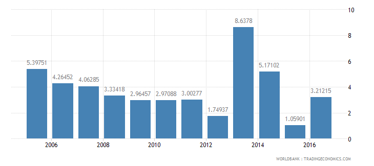 swaziland services etc  value added annual percent growth wb data