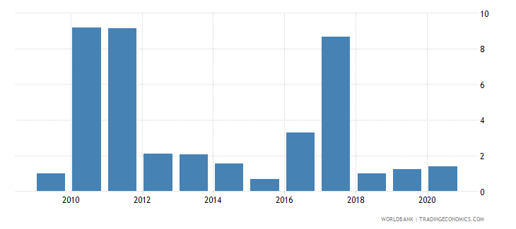 swaziland short term debt percent of exports of goods services and income wb data