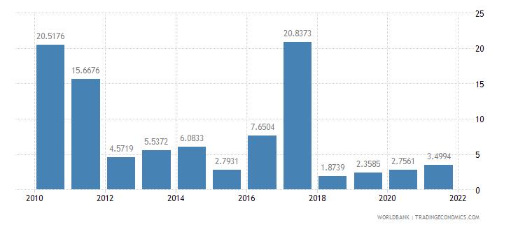 swaziland short term debt percent of total external debt wb data