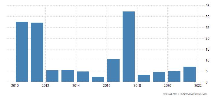 swaziland short term debt percent of total reserves wb data