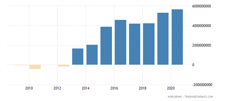 swaziland terms of trade adjustment constant lcu wb data