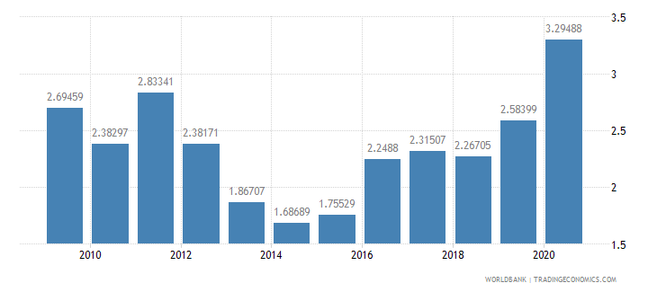 swaziland total debt service percent of exports of goods services and income wb data