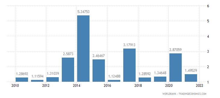 swaziland total debt service percent of gni wb data