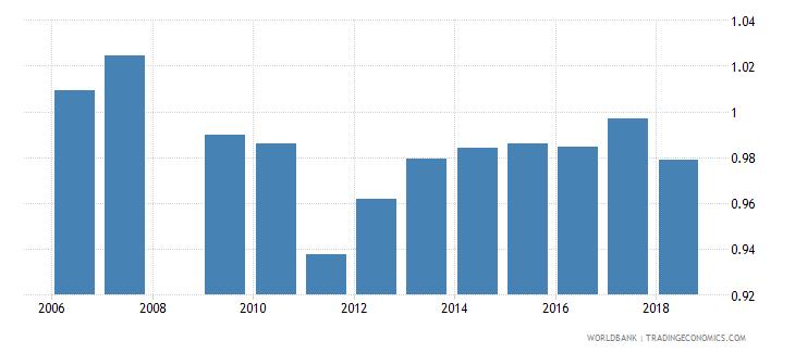 swaziland total net enrolment rate primary gender parity index gpi wb data