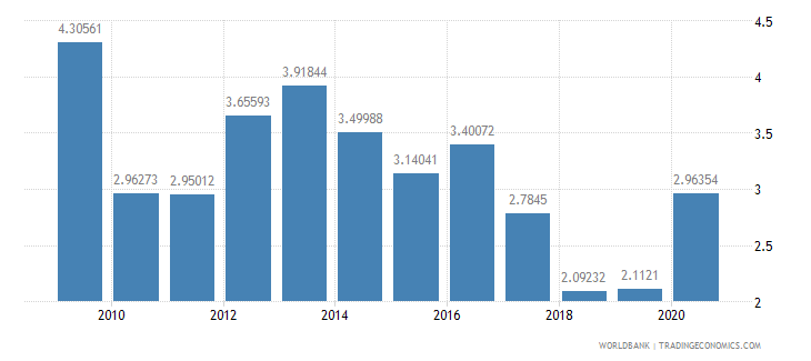 swaziland total reserves in months of imports wb data