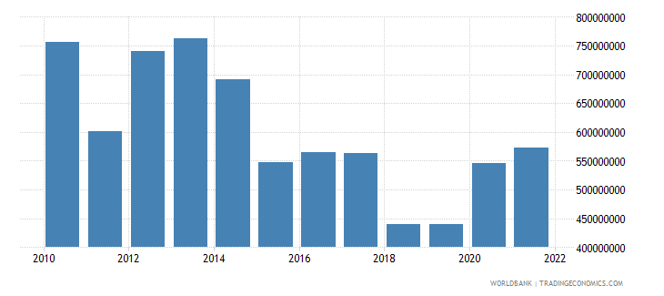swaziland total reserves includes gold us dollar wb data