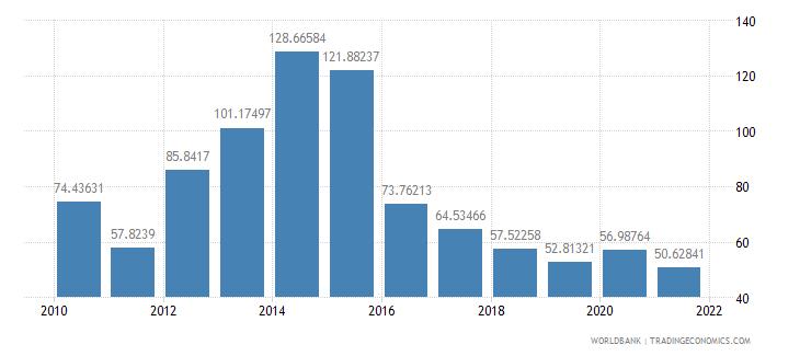 swaziland total reserves percent of total external debt wb data