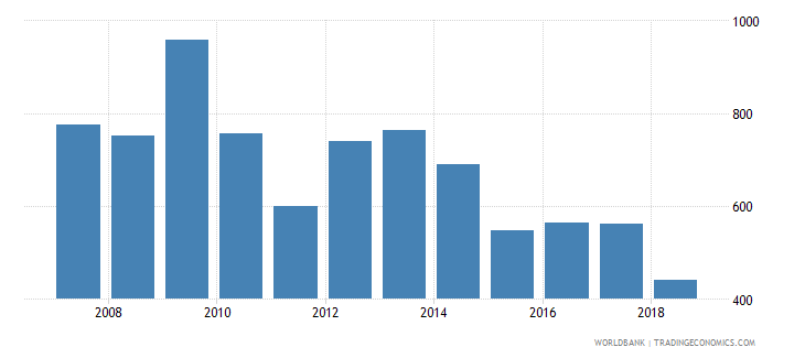 swaziland total reserves wb data
