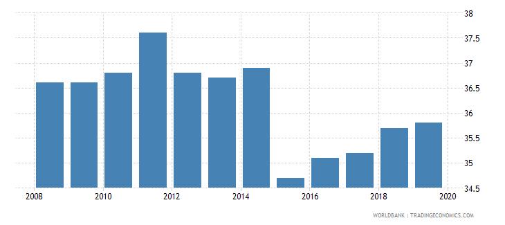 swaziland total tax rate percent of profit wb data