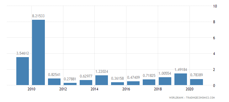 swaziland transport services percent of service exports bop wb data