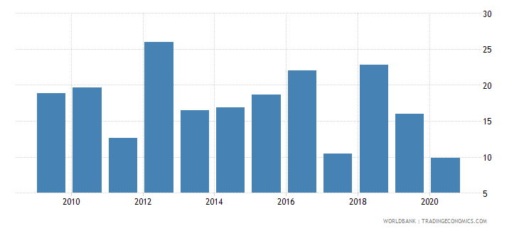 swaziland travel services percent of service exports bop wb data