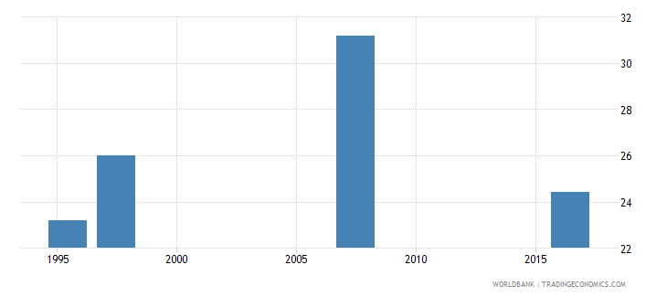 swaziland unemployment female percent of female labor force national estimate wb data