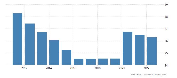 swaziland unemployment female percent of female labor force wb data