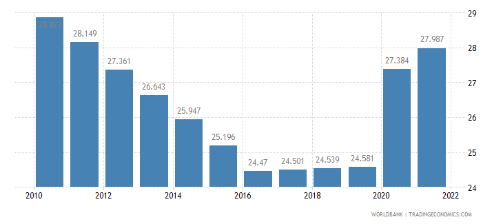 swaziland unemployment female percent of female labor force wb data