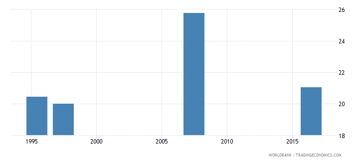 swaziland unemployment male percent of male labor force national estimate wb data
