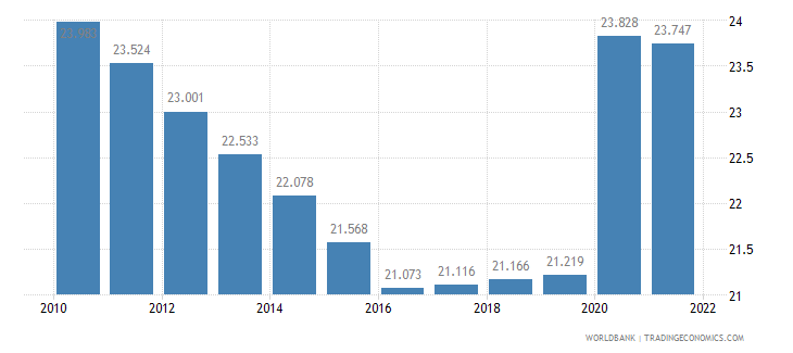 swaziland unemployment male percent of male labor force wb data