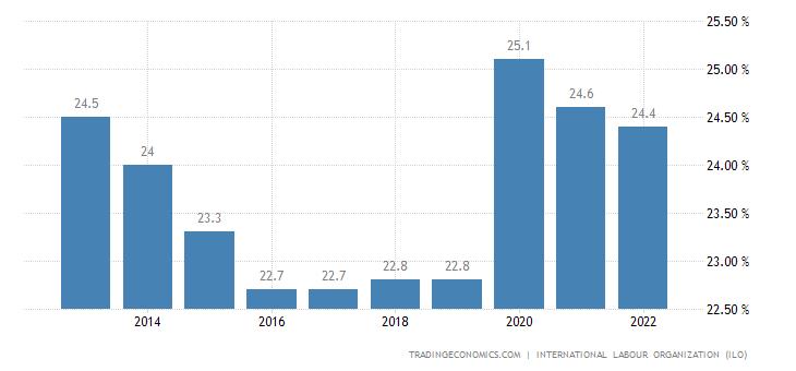 Swaziland Unemployment Rate