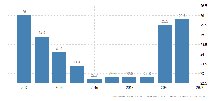 Swaziland Unemployment Rate