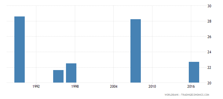 swaziland unemployment total percent of total labor force national estimate wb data
