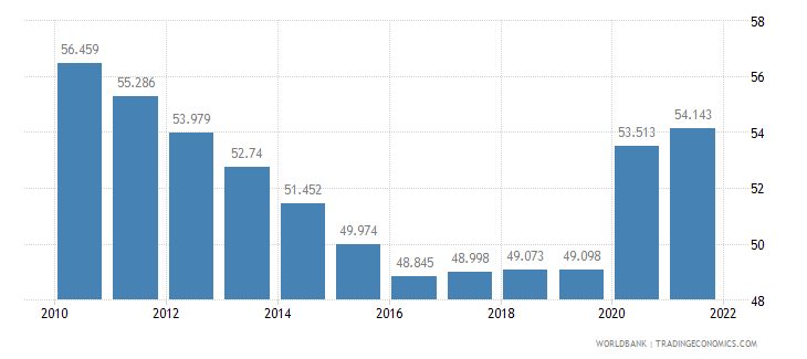 swaziland unemployment youth female percent of female labor force ages 15 24 wb data