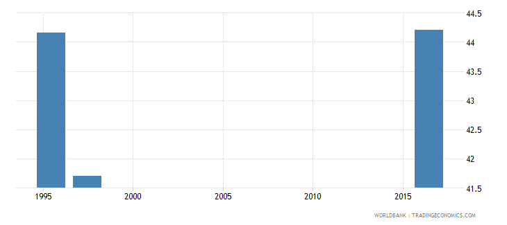swaziland unemployment youth male percent of male labor force ages 15 24 national estimate wb data