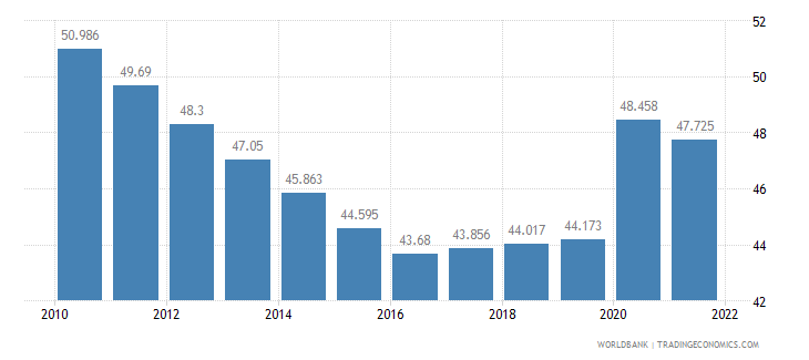 swaziland unemployment youth male percent of male labor force ages 15 24 wb data
