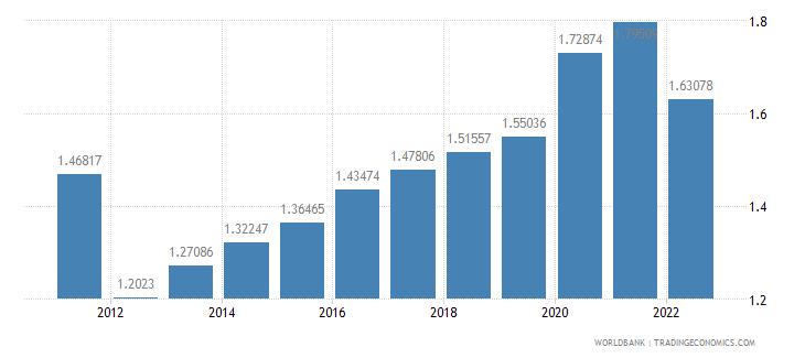 swaziland urban population growth annual percent wb data