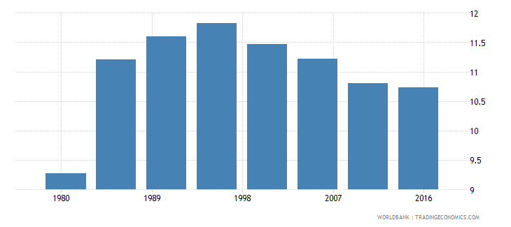 swaziland urban population male percent of total wb data