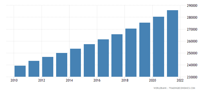 swaziland urban population wb data