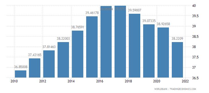 swaziland vulnerable employment female percent of female employment wb data