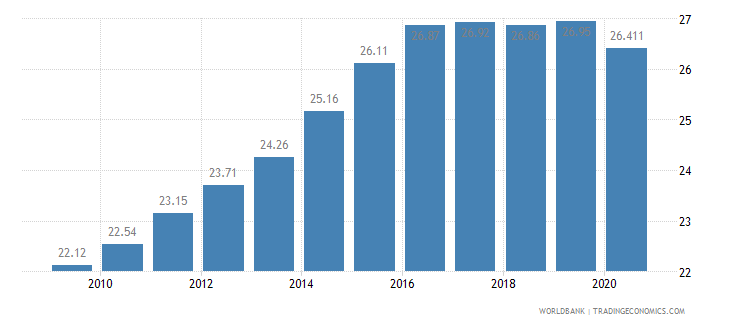 swaziland vulnerable employment male percent of male employment wb data