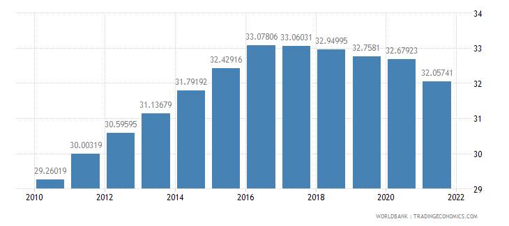 swaziland vulnerable employment total percent of total employment wb data